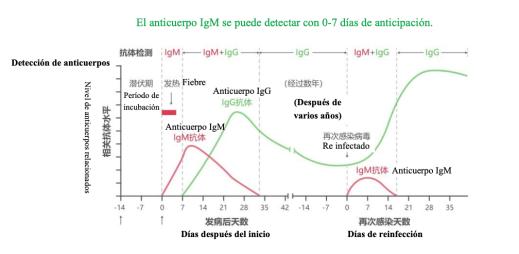 covid 19 test prueba kit ecuador corona virus