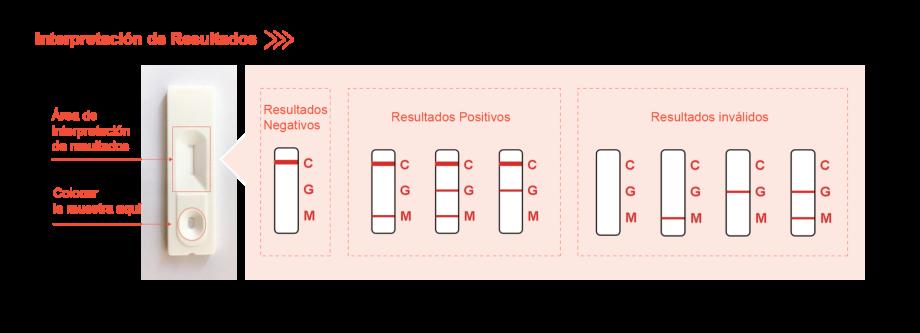 Prueba Rapida Covid Nutramedix Botox